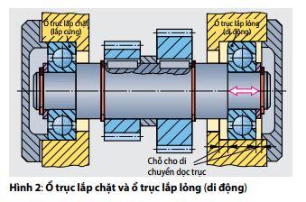 hinh2-o-truc-lap-chat