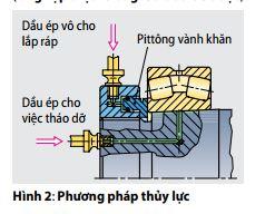 phuong-phap-thuy-luc