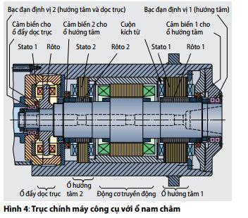 truc-chinh-may-cong-cu