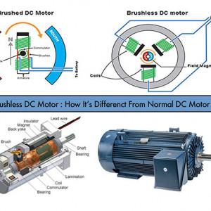 Tìm hiểu động cơ DC không chổi than