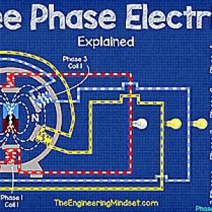 Bản chất của dòng điện AC 3 pha - Kiến thức nền tảng