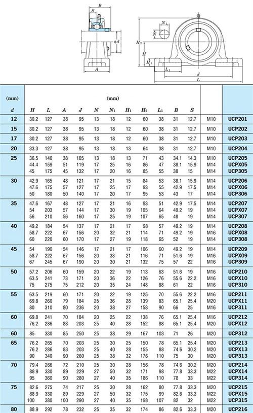 bản thông số ổ đỡ trục NSK
