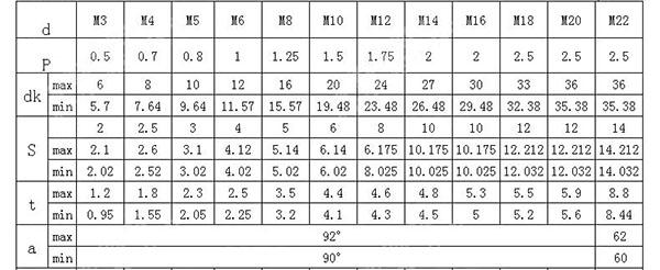 thông số các loại ốc ốc luc giác đầu chìm