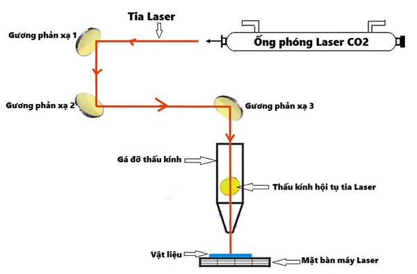 nguyên lý phóng lase co2