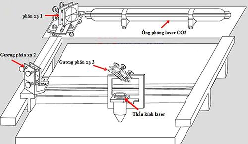 sơ đồ máy khắc laser co2