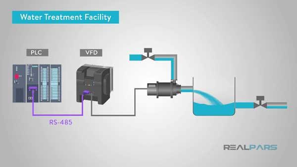 ứng dụng VFD trong thực tế