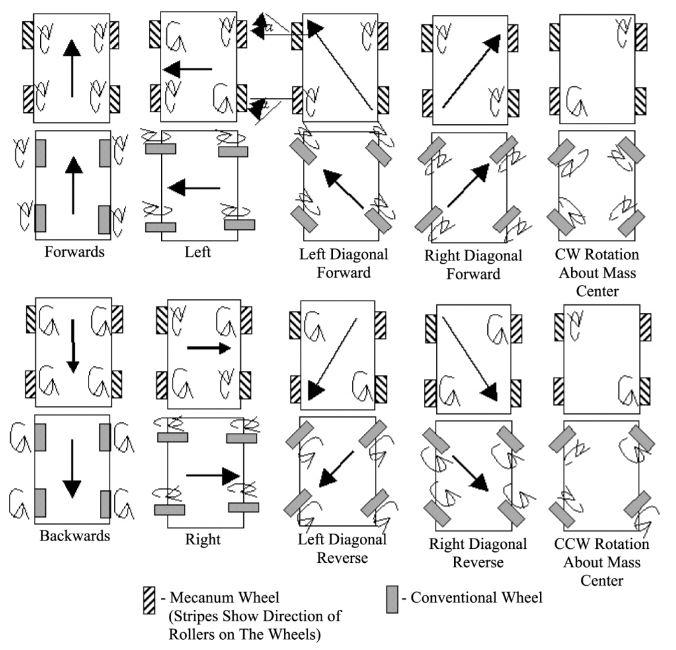 nguyên ly di chuyển các hướng của bánh xe mecanum