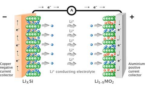 pin ion-lithium