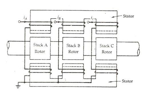step đa tầng