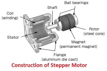 cấu tạo step motor