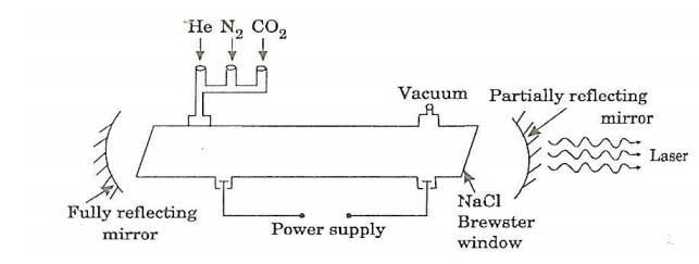 laser co2 là gì?