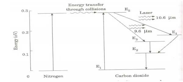 nguyên lý hoạt động của laser co2