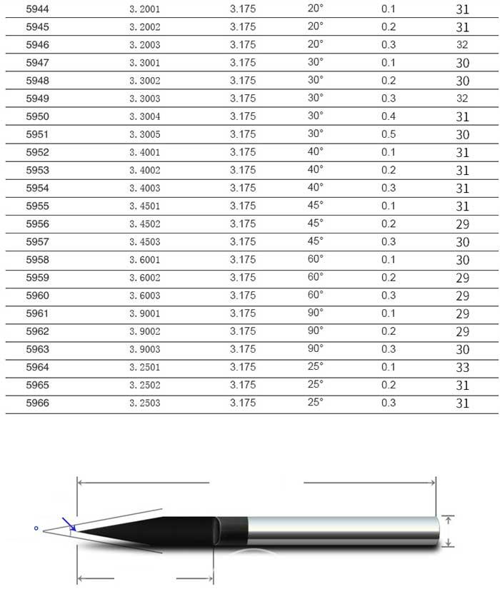 bảng thông số kích thước dao