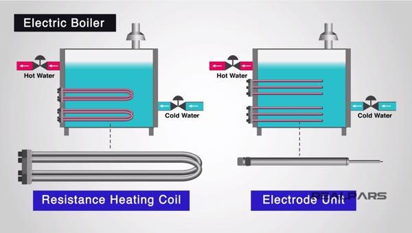 boiler đốt bằng điện