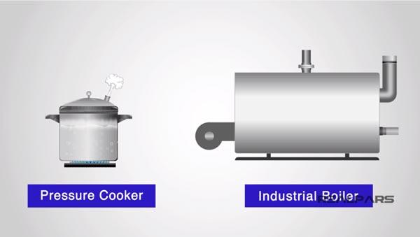 Boiler là gì?