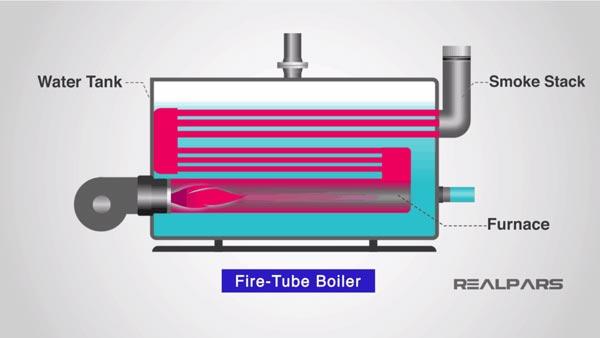 boiler ống lửa