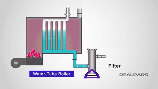 boiler ống nước
