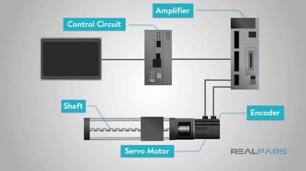 bộ điều khiển động cơ servo