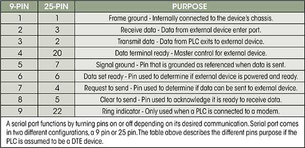 giao tiếp PLC