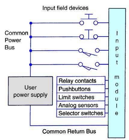 dữ liệu input plc